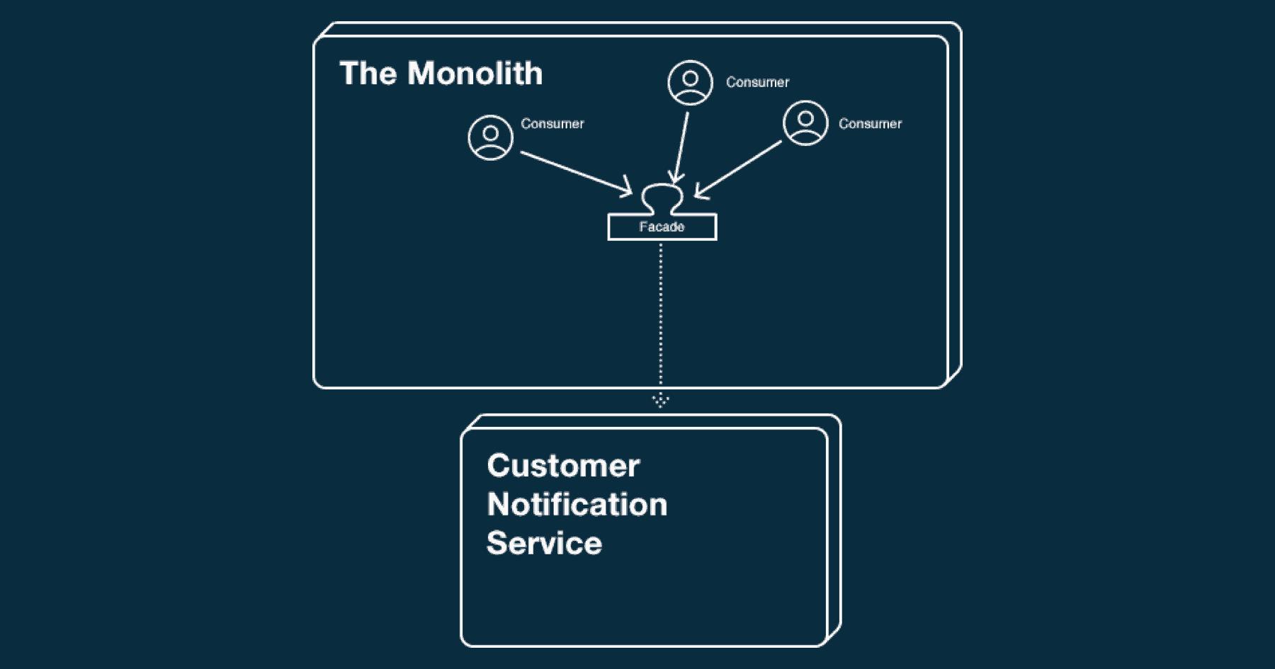 manage-monolith-breakup-hero