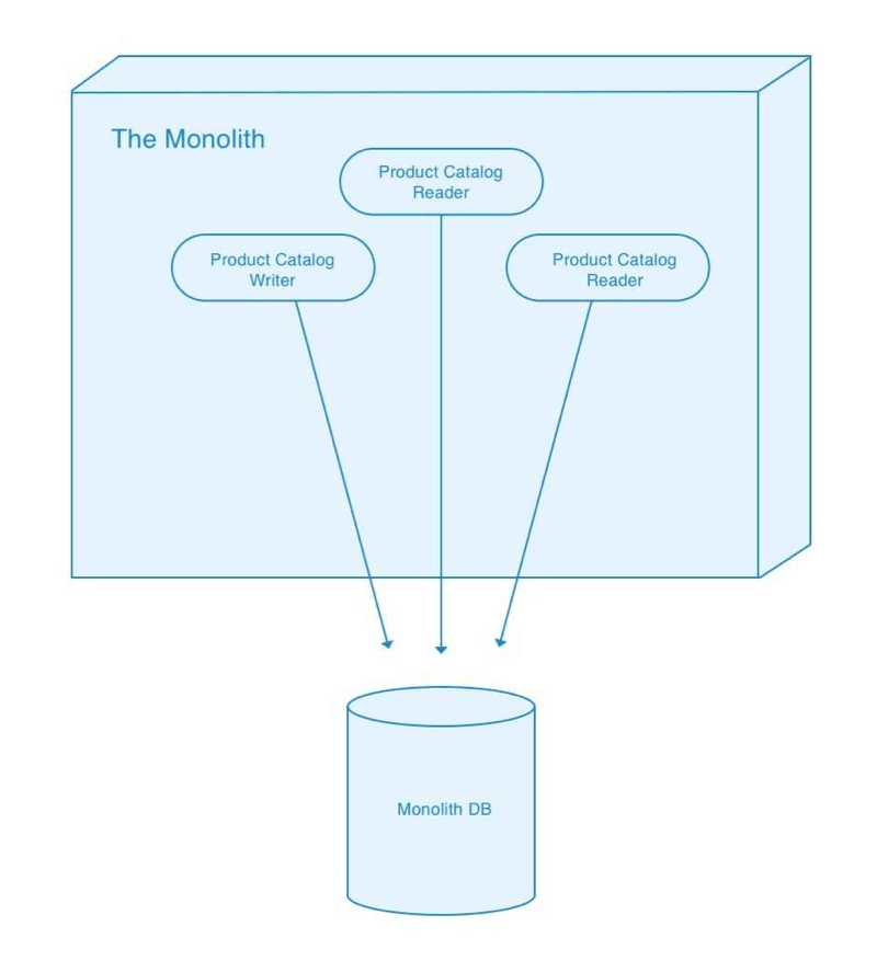 Example monolithic application which writes to a database.