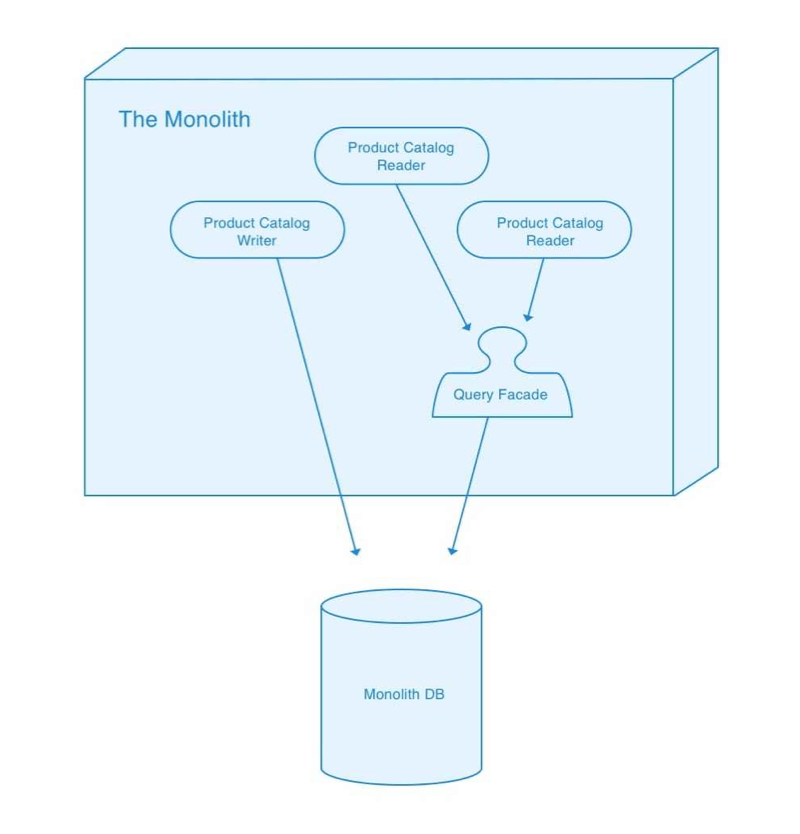 Introduction of a query facade into the monolithic application.
