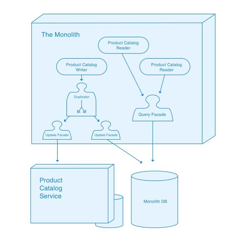 Product catalogs are duplicated to both the product catalog microservice, as well as the monolith DB.