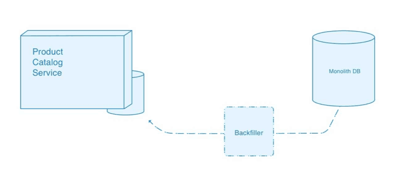 Data from the monolithic DB are backfilled to the Product Catalog microservice.