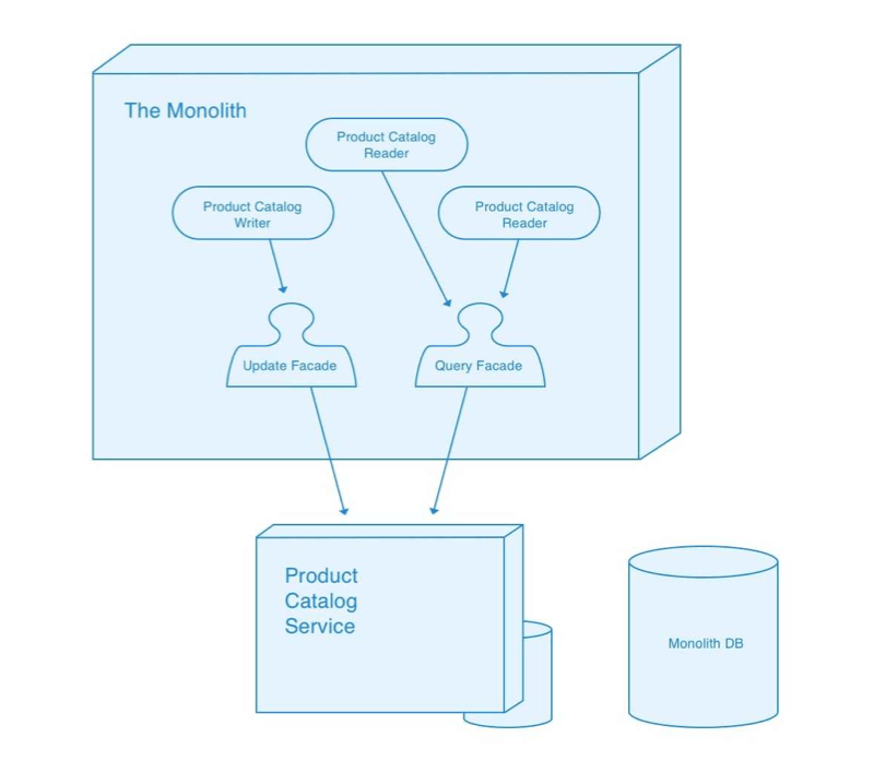 Finalized migration of the Monolith application referencing data from the Product Catalog microservice.