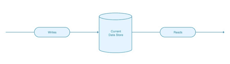 Writes flow to our current data store, which is then read.