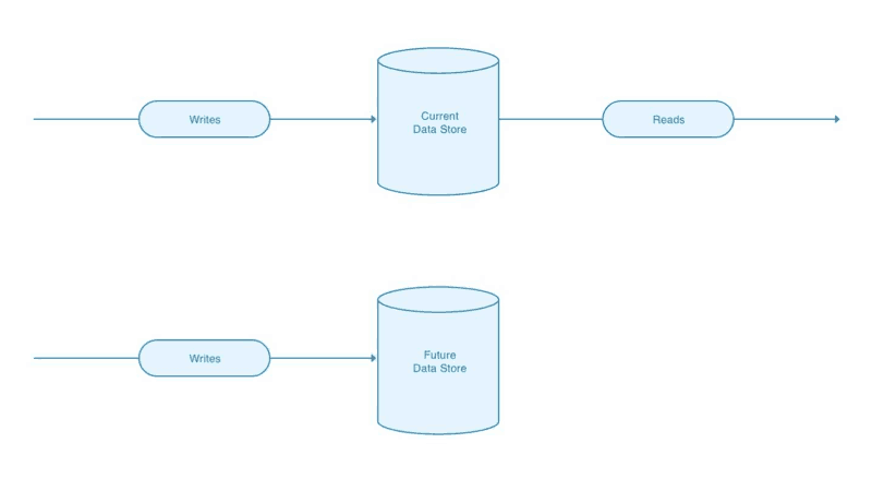 Writes flow to an additional future data store.