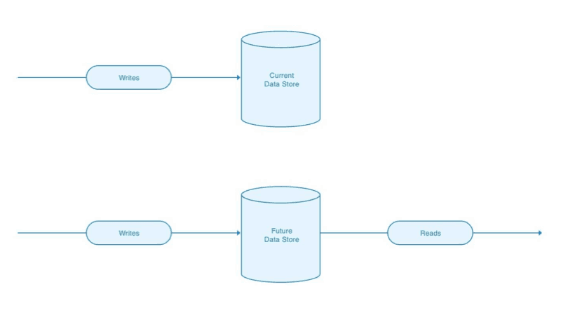 Writes continue to flow to the current data store, but are read by the future data store.