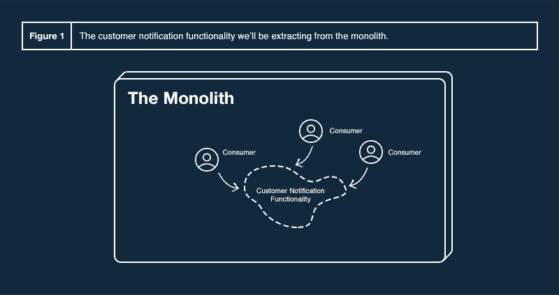 Figure 1: The customer notification functionality we'll be extracting from the monolith.