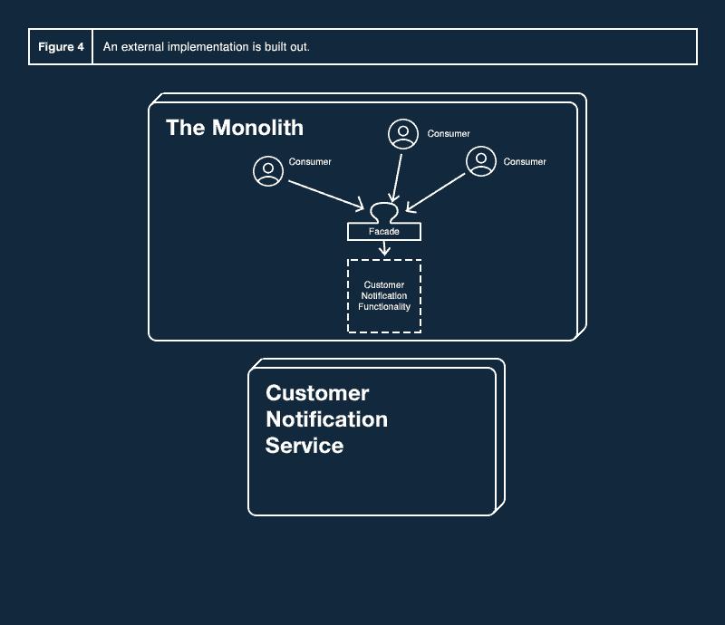 Figure 4: An external implementation is built out.
