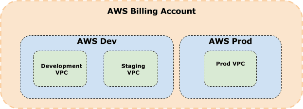AWS billing account structure.