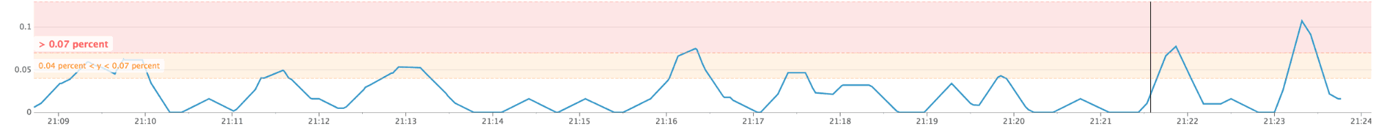 Datadog chart showing an event type hitting a threshold, that may trigger an action via the Split API.