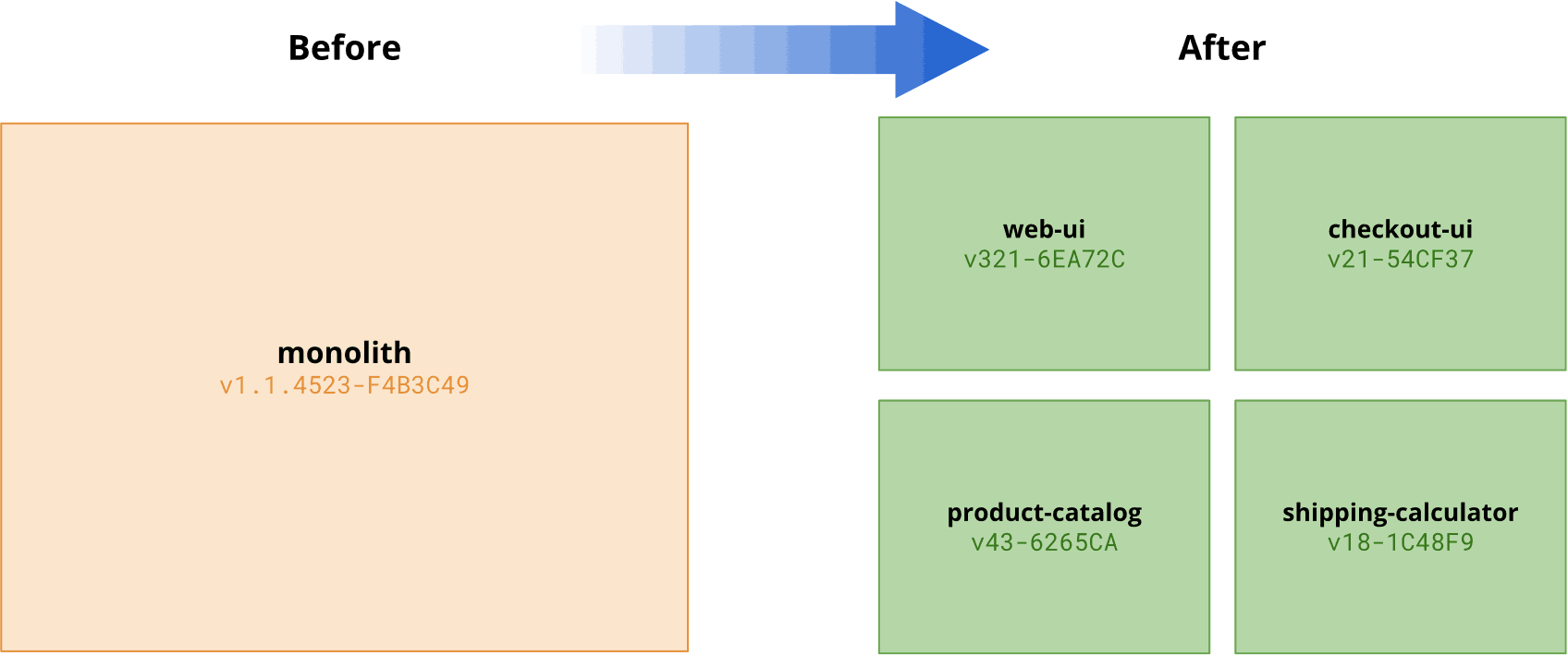 Diagram showing a monolith with a single version number versus multiple microservices with many version numbers
