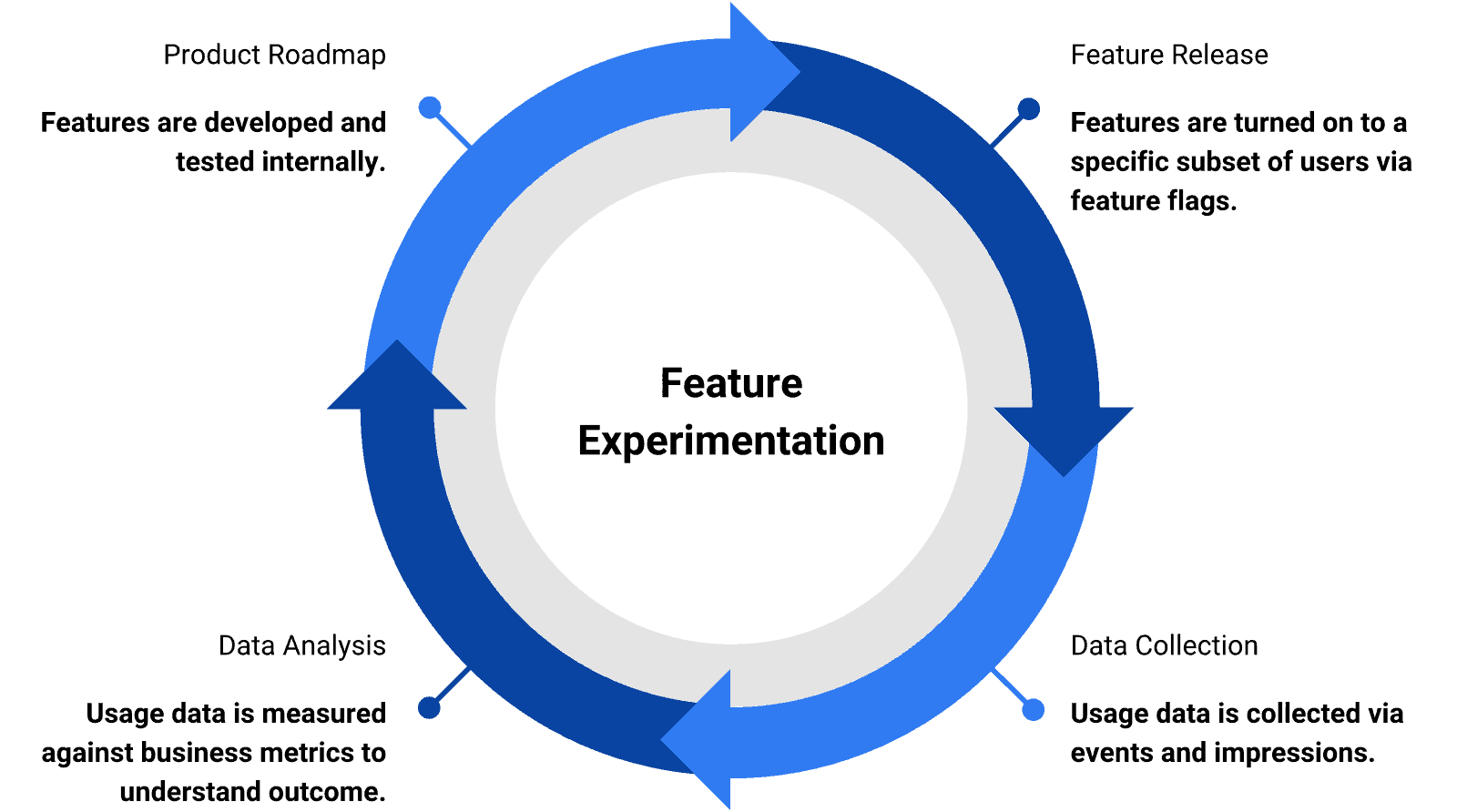 Feature experimentation closes the customer feedback loop
