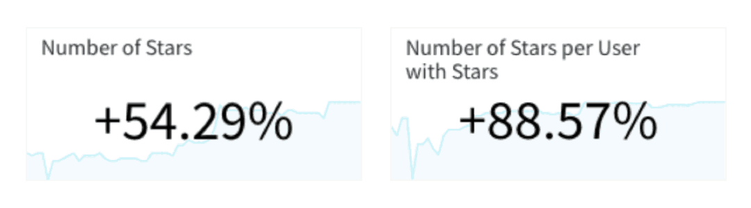 Split results showing the number of stars increasing by 54.29% and the number of stars per user increasing by 88.57%
