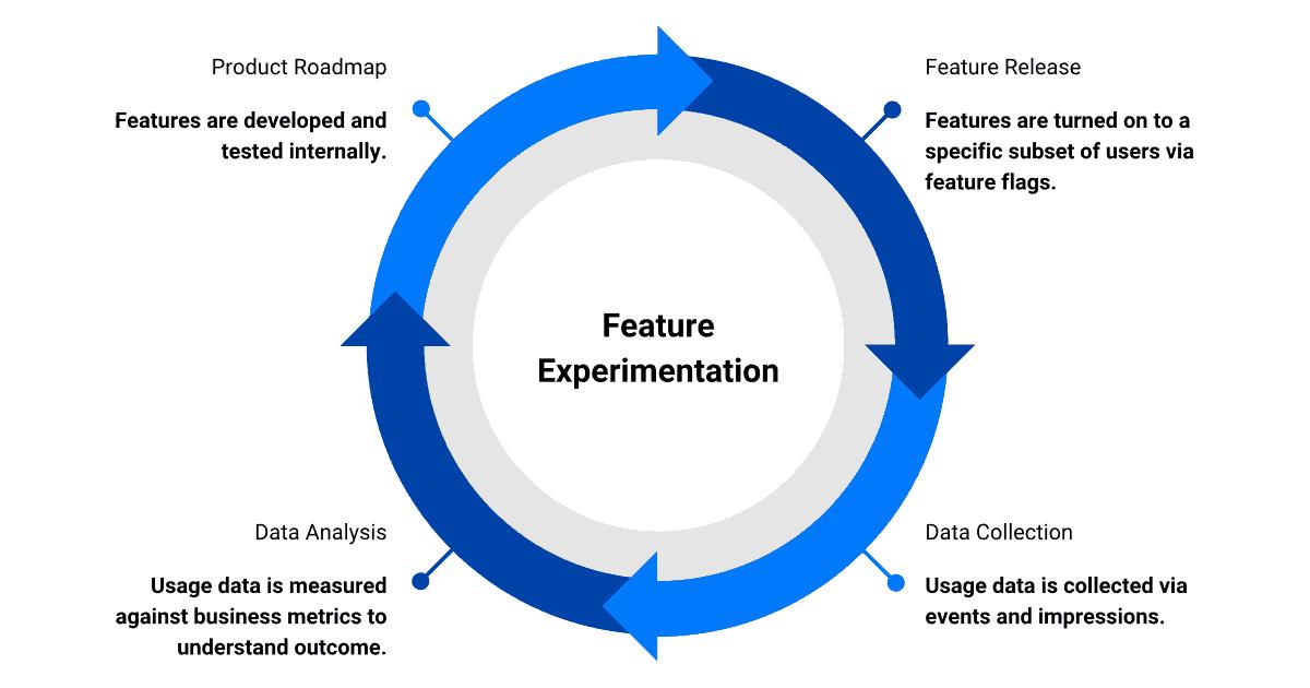 how-split-enables-experimentation-og