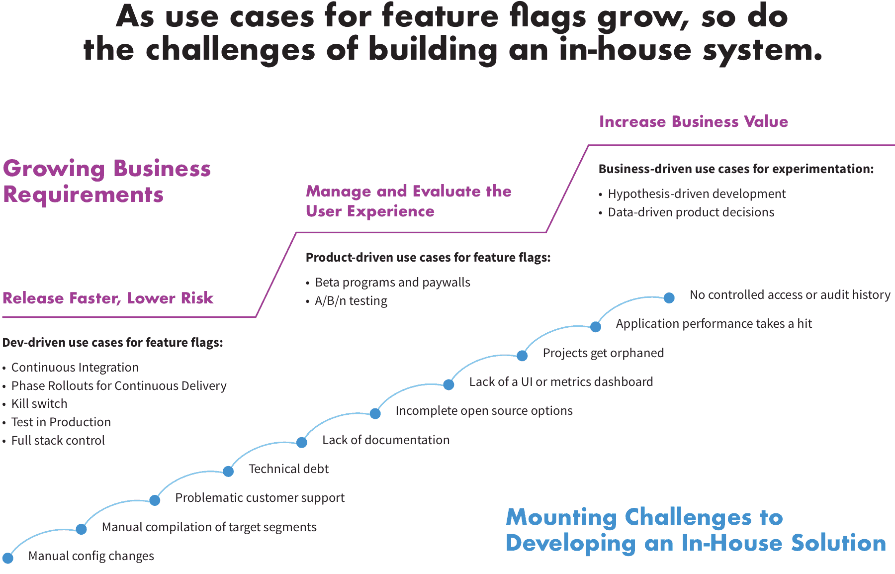 As use cases for feature flags grow, so do the challenges of building an in-house system.