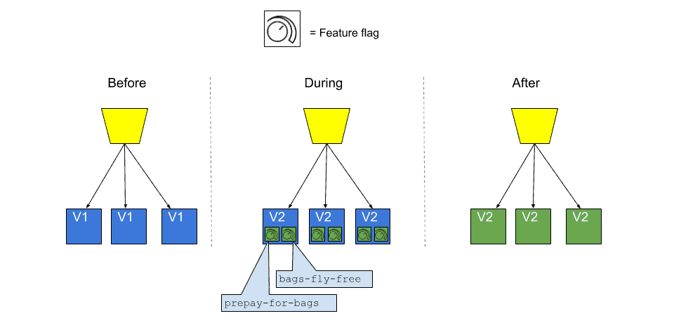 Thumbnail for Canary Releases and Feature Flag Rollouts: Deployment and Release Strategies for Continuous Delivery (and Loving Your Job)