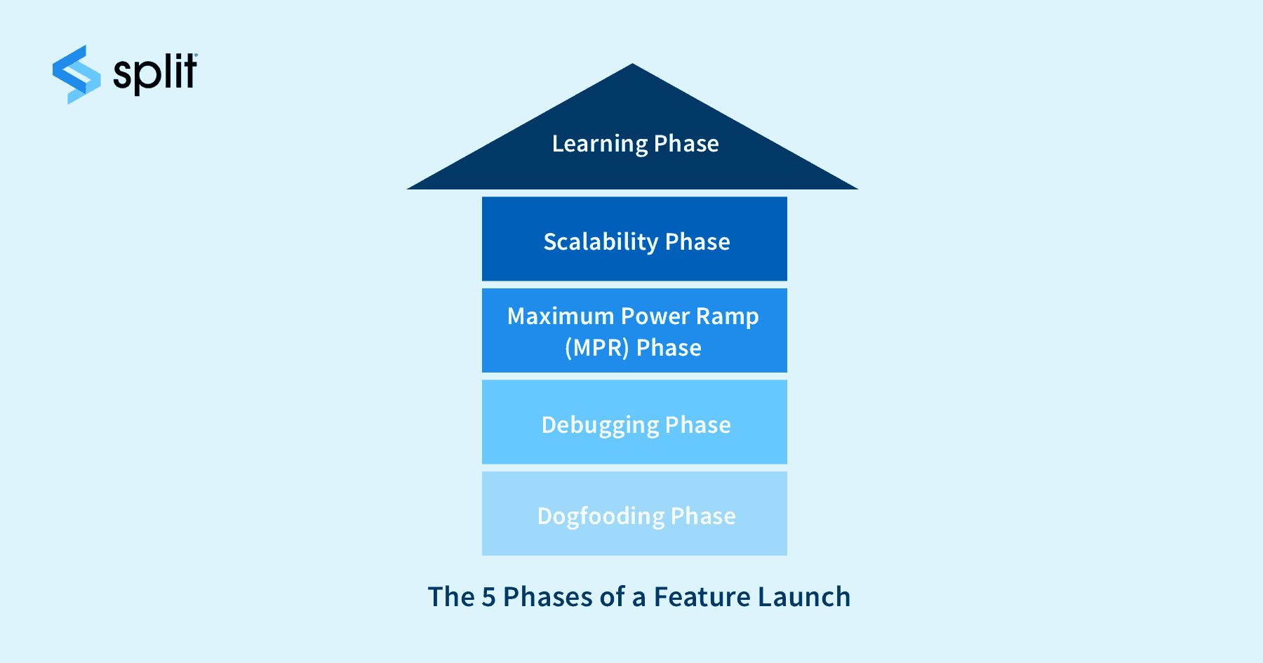 Thumbnail for The 5 Phases of a Feature Launch
